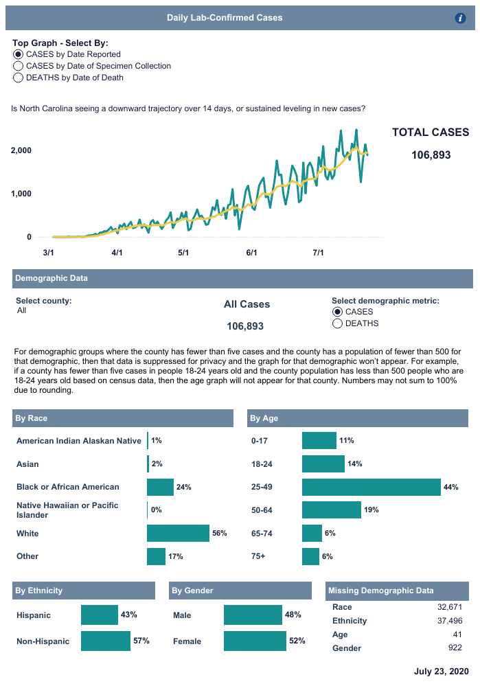 NCDHHS_Dashboard_Cases (