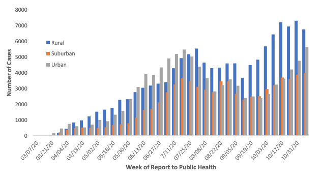 Week of Report to Public Health